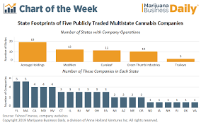 Vpd Chart High Times Chart Multistate Cannabis Operators Rapidly Expanding Into