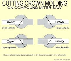 Miter Saw Crown Molding Chart Cutting Crown On The Flat Trafficlockdown Co