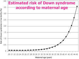 Risk Of Down Syndrome By Age Chart Down Syndrome Trisomy 21 Trisomy 13 Ppt Video Online