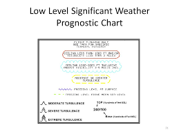 Reading Prog Charts Weather Charts Ppt Video Online Download