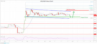 Wtc Cryptocurrency Chart Market Update Bitcoin Ethereum Xrp Xlm Price Analysis
