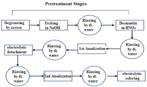 Flow Chart Of Two Step Anodizing For Preparation Of Nano