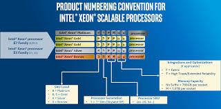 Xeon Skylake Sp Skus Sizing Up Servers Intels Skylake Sp