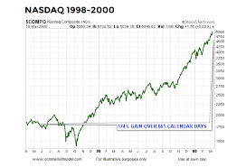 Nasdaq Chart Investing Blow Off Stock Market Top History Says Not Yet See It Market