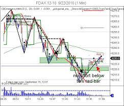 My Bshc Chart Day Trading Blog Trading Plan 30 Sec