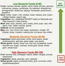 Brown Basmati Rice Glycemic Index Chart Glycemic Index Chart For The Foods We Eat Nutrition High