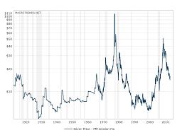 50 Year Silver Chart Nyspotsilver