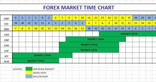 File Forex Market Time Chart Jpg Wikimedia Commons