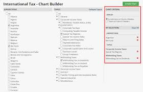 Federal Tax Withholding Chart Practice Tools Bloomberg Law Tax