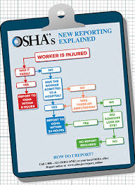 Osha Chart Flowchart What Injuries Must Be Reported To Osha 2014 09