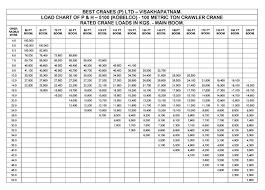 Kobelco 200 Ton Crawler Crane Load Chart Best Picture Of