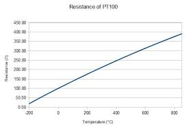 Temperature Probe Arrived Peltierfridge