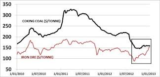 Why Coking Coal Could Out Perform Iron Ore Countingpips