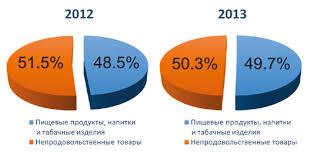 Ассортиментная политика торгового предприятия на примере магазина  Рисунок 2 5 Удельный вес продовольственных и непродовольственных товаров в 2012 2013 гг