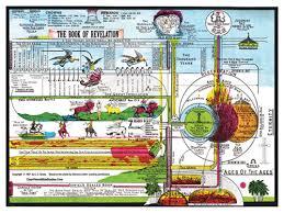 Book Of Revelation Chart Book Of Revelation