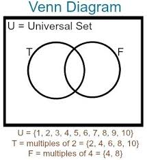 Union And Intersection Of Sets Venn Diagram Venn Diagram Union And Intersection Math Intersect And Union