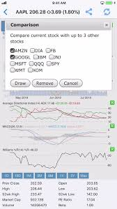 Practice Stock Charts Datamelonpro Stock Analysis By Practice Trades Llc