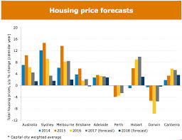 Sydney House Prices Chart 2018 Five Property Market Trends To Expect In 2018