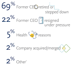 2018 Ceo Transitions