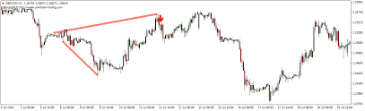 Megaphone Chart Pattern Success Rate Case Study Forex