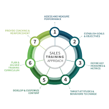 How To Develop A Sales Training Plan Sales Training Approach Sales Training Sales Excellence Inc 5