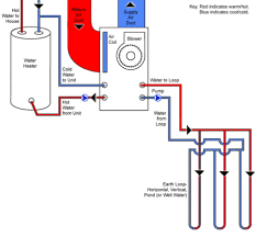 the energy blog more eficient ground source heat pump waterfurnace gifanimation coolingcycle