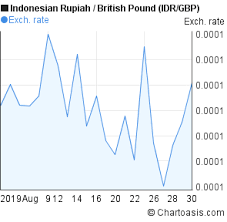 Gbp To Idr Chart Idr Gbp Chart 1 Month Chartoasis Com