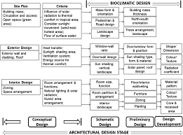 Humiture Chart Bioclimatic Approach Thermal Environment Springerlink