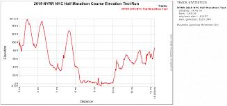 Nyc Marathon Elevation Chart
