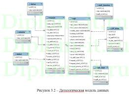 Разработка информационной системы поддержки пользователей диплом  Разработка информационной системы поддержки пользователей диплом по информатике в экономике