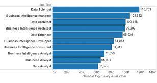 glassdoor salaries data science business intelligence job titles data warehouse analyst job description
