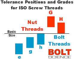 Thread Tolerancing