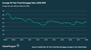 Va Mortgage Rate History Chart All Inclusive Mortgage Loan Rate Chart 2019