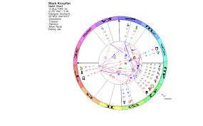 lunations by kirsti melto acirc full moon another talented guitarist a triple conjunction of the sun pluto and haumea the british mark knopfler