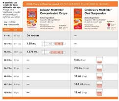 Infant Tylenol Chart 2017 Infant Vs Childrens Motrin June 2016 Babies Forums