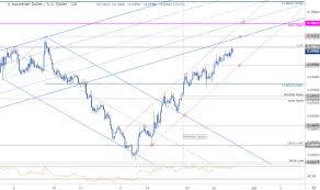 Dailyfx Blog Australian Dollar Price Chart Aussie Rally