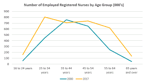 Median Age Of Employed Registered Nurses Declines From 2011