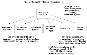 Designing An Organization For A Product Approach Part 1