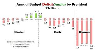 Deficit Spending By President Political And Truth
