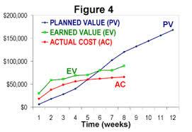 earned value calculator agilopedia agile evm calculating business value