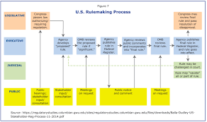 Progressive Legislation Chart Answers Regulation And The Economy Committee For Economic