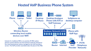 Voip Call Quality Voip Troubleshooting Beginners Guide