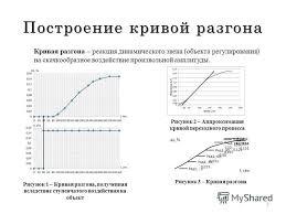 Презентация на тему Теория автоматического управления Курсовой  3 Построение