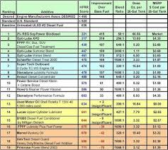 Diesel Additive Chart Fuel Additives Chevy And Gmc Duramax Diesel Forum
