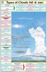 Types Of Clouds For Geography Chart