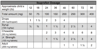 Toddler Medicine Dosage Chart Ibuprofen Dosage Chart Legacy Pediatrics