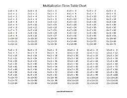multiplication times table chart free