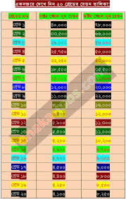 Armed Forces Pay Chart 2015 8th Pay Scale Bangladesh Download 2015 Dhaka Jobs