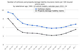 number of collisions and property damage liability insurance claims