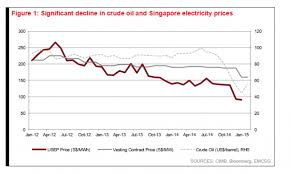 Chart Of The Day See How Singapores Transport Sector